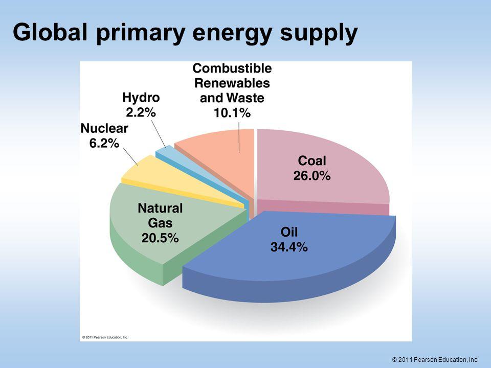 © 2011 Pearson Education, Inc.Clean energy.
