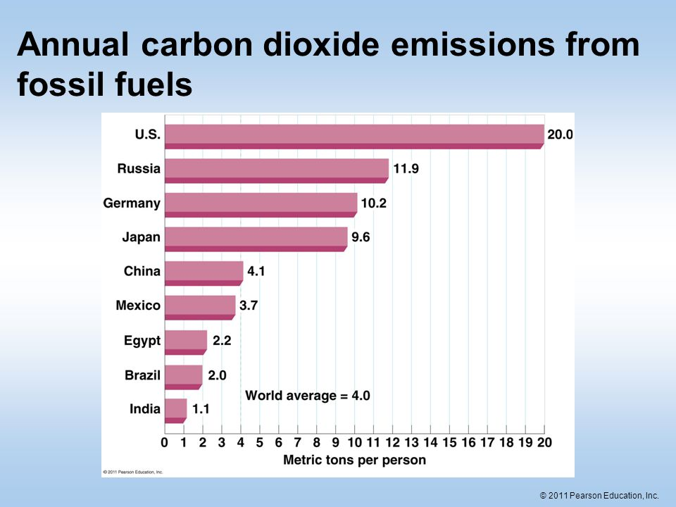 © 2011 Pearson Education, Inc. Annual carbon dioxide emissions from fossil fuels