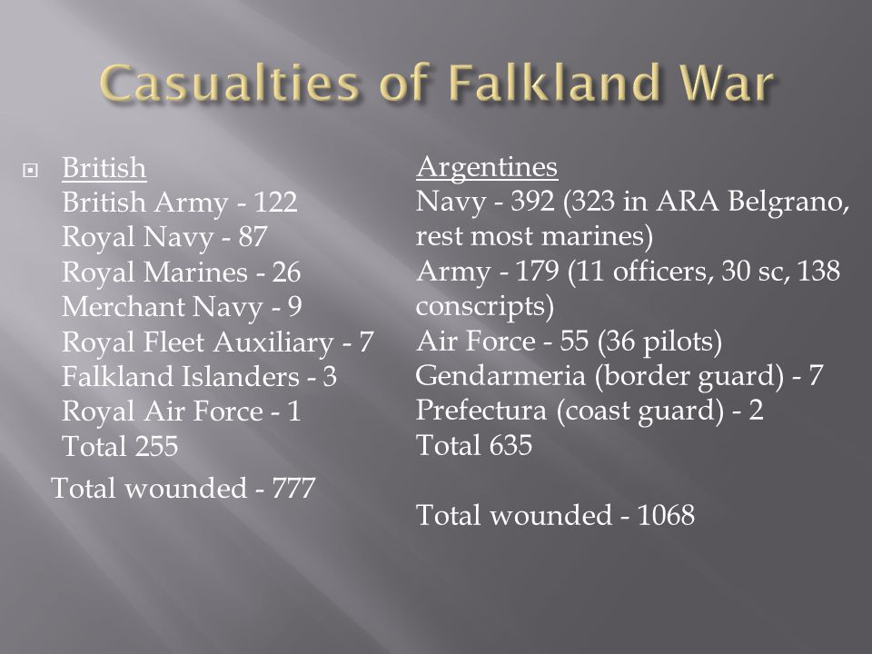  British British Army - 122 Royal Navy - 87 Royal Marines - 26 Merchant Navy - 9 Royal Fleet Auxiliary - 7 Falkland Islanders - 3 Royal Air Force - 1 Total 255 Total wounded - 777 Argentines Navy - 392 (323 in ARA Belgrano, rest most marines) Army - 179 (11 officers, 30 sc, 138 conscripts) Air Force - 55 (36 pilots) Gendarmeria (border guard) - 7 Prefectura (coast guard) - 2 Total 635 Total wounded - 1068