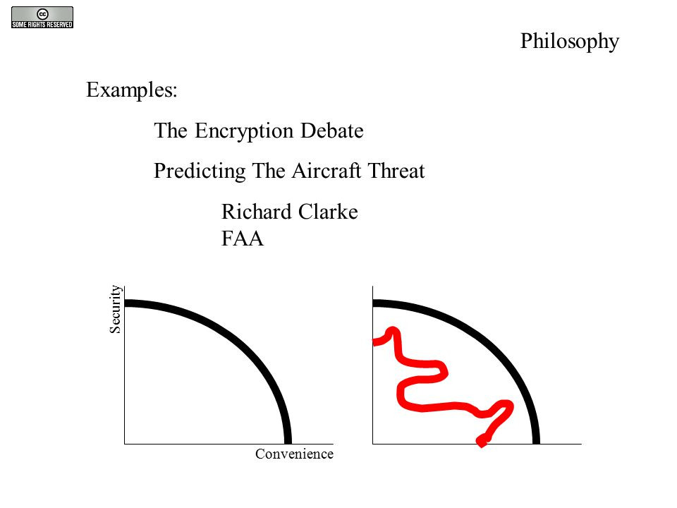 Philosophy Examples: The Encryption Debate Predicting The Aircraft Threat Richard Clarke FAA Security Convenience