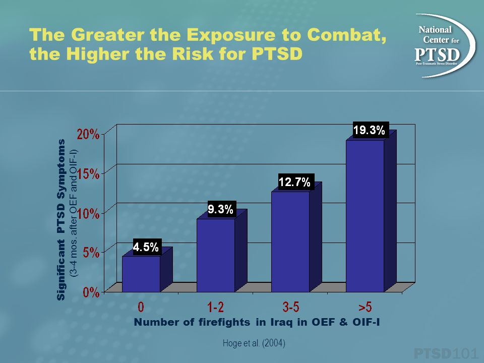 The Greater the Exposure to Combat, the Higher the Risk for PTSD Hoge et al.
