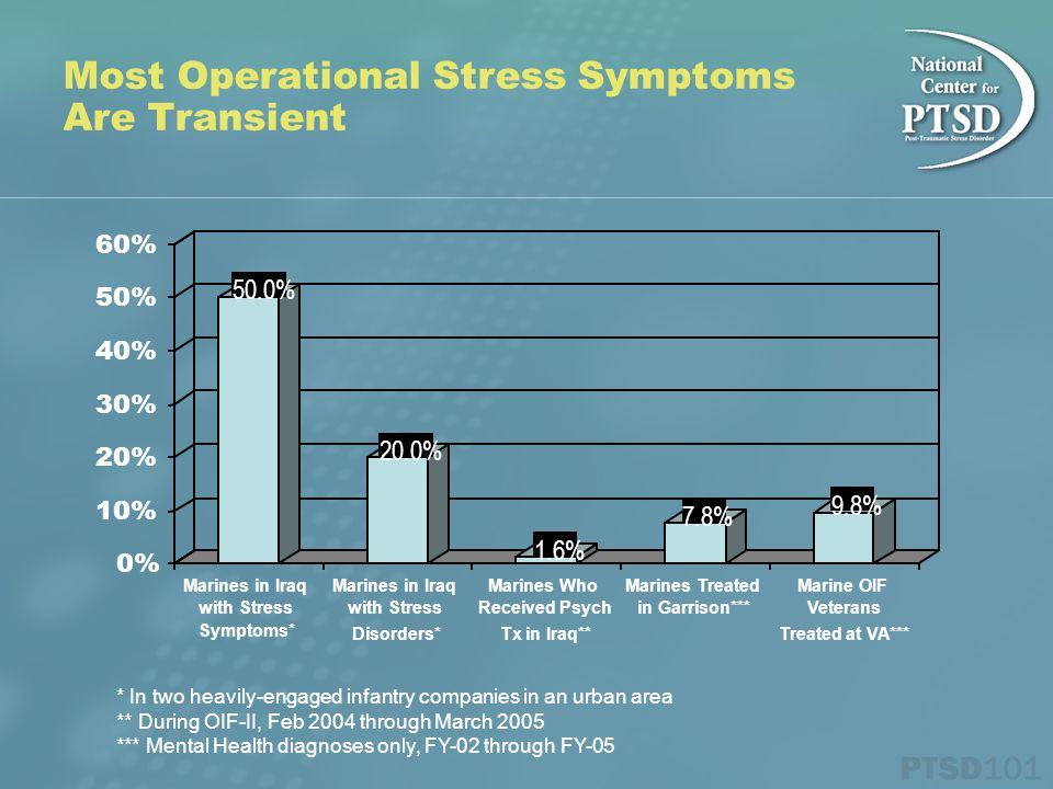 Most Operational Stress Symptoms Are Transient 50.0% 20.0% 1.6% 7.8% 9.8% 0% 10% 20% 30% 40% 50% 60% Marines in Iraq with Stress Symptoms* Marines in Iraq with Stress Disorders* Marines Who Received Psych Tx in Iraq** Marines Treated in Garrison*** Marine OIF Veterans Treated at VA*** * In two heavily-engaged infantry companies in an urban area ** During OIF-II, Feb 2004 through March 2005 *** Mental Health diagnoses only, FY-02 through FY-05