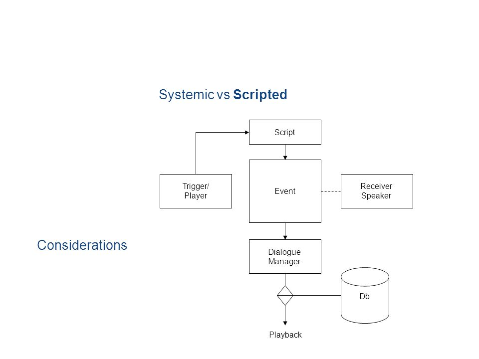 Systemic vs Scripted Considerations Event Receiver Speaker Trigger/ Player Script Dialogue Manager Db Playback