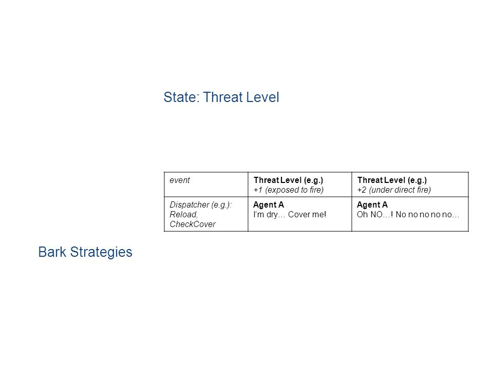 State: Threat Level Bark Strategies eventThreat Level (e.g.) +1 (exposed to fire) Threat Level (e.g.) +2 (under direct fire) Dispatcher (e.g.): Reload