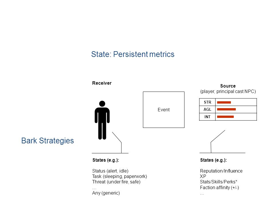 State: Persistent metrics Bark Strategies Event Receiver Source (player, principal cast NPC) States (e.g.): Status (alert, idle) Task (sleeping, paperwork) Threat (under fire, safe) … Any (generic) States (e.g.): Reputation/Influence XP Stats/Skills/Perks* Faction affinity (+/-) … STR AGL INT