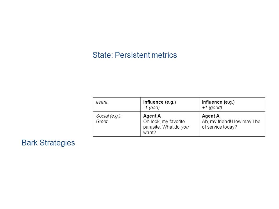 State: Persistent metrics Bark Strategies eventInfluence (e.g.) -1 (bad) Influence (e.g.) +1 (good) Social (e.g.): Greet Agent A Oh look, my favorite parasite.