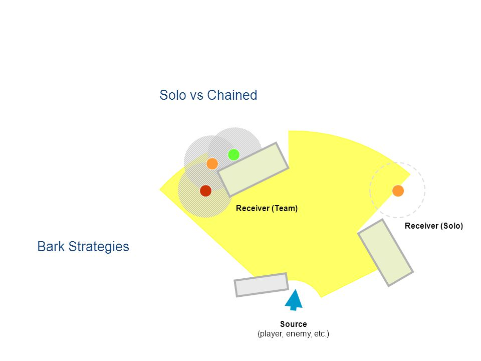 Solo vs Chained Bark Strategies Source (player, enemy, etc.) Receiver (Team) Receiver (Solo)