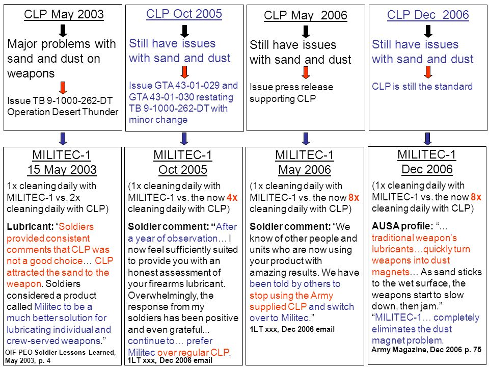 CLP May 2003 Major problems with sand and dust on weapons Issue TB 9-1000-262-DT Operation Desert Thunder CLP Oct 2005 Still have issues with sand and dust Issue GTA 43-01-029 and GTA 43-01-030 restating TB 9-1000-262-DT with minor change CLP May 2006 Still have issues with sand and dust Issue press release supporting CLP CLP Dec 2006 Still have issues with sand and dust CLP is still the standard MILITEC-1 Oct 2005 (1x cleaning daily with MILITEC-1 vs.