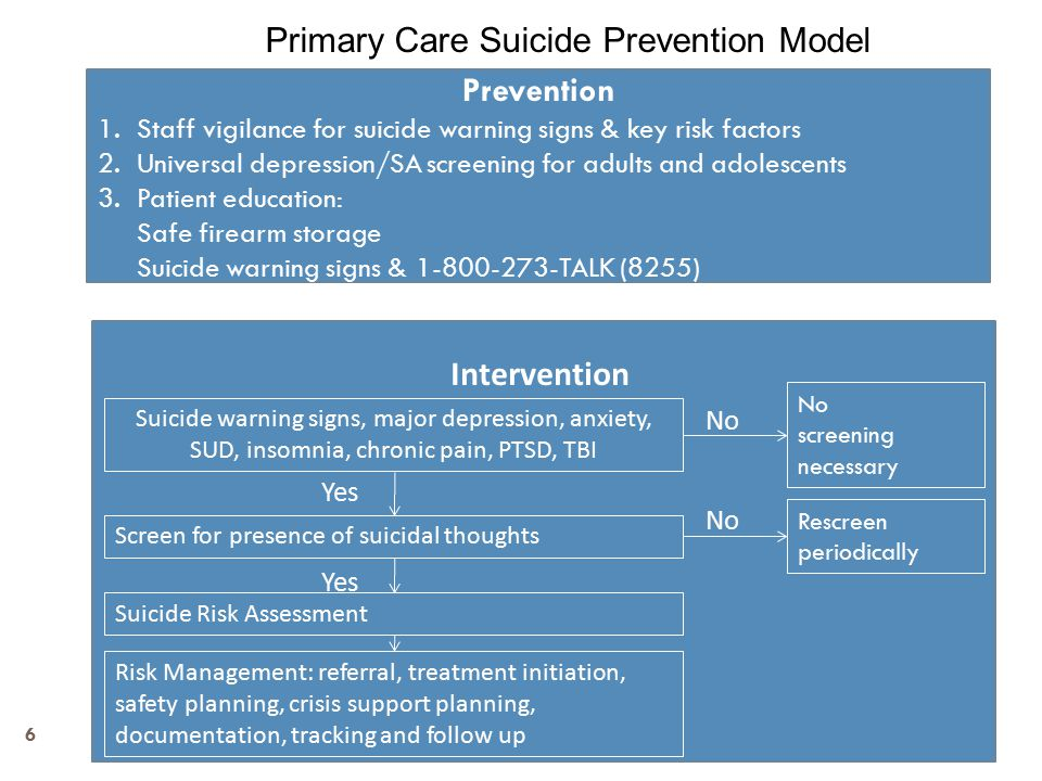 Prevention 1.Staff vigilance for suicide warning signs & key risk factors 2.Universal depression/SA screening for adults and adolescents 3.Patient education: Safe firearm storage Suicide warning signs & 1-800-273-TALK (8255) Intervention Suicide warning signs, major depression, anxiety, SUD, insomnia, chronic pain, PTSD, TBI Screen for presence of suicidal thoughts Suicide Risk Assessment Risk Management: referral, treatment initiation, safety planning, crisis support planning, documentation, tracking and follow up Yes No No screening necessary Rescreen periodically Primary Care Suicide Prevention Model 6