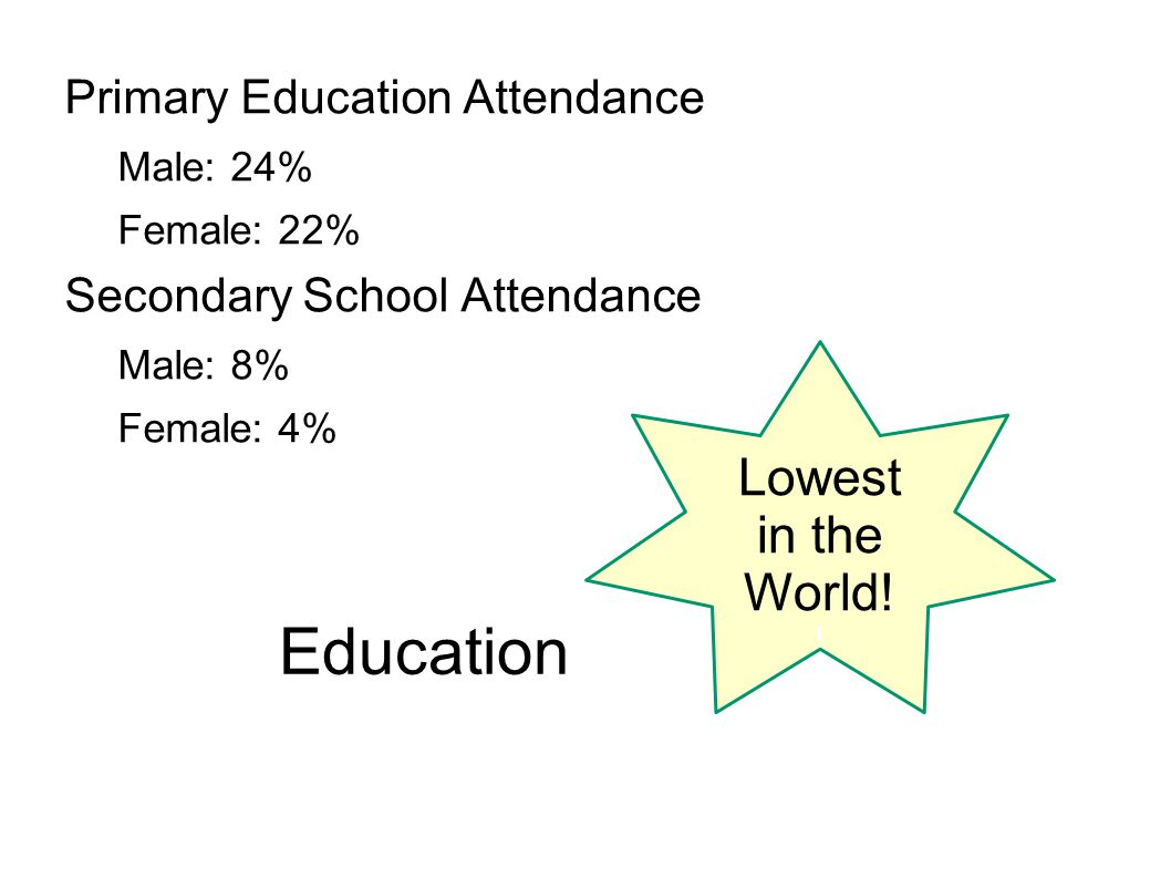 Education Primary Education Attendance Male: 24% Female: 22% Secondary School Attendance Male: 8% Female: 4% Lowest in the World! !