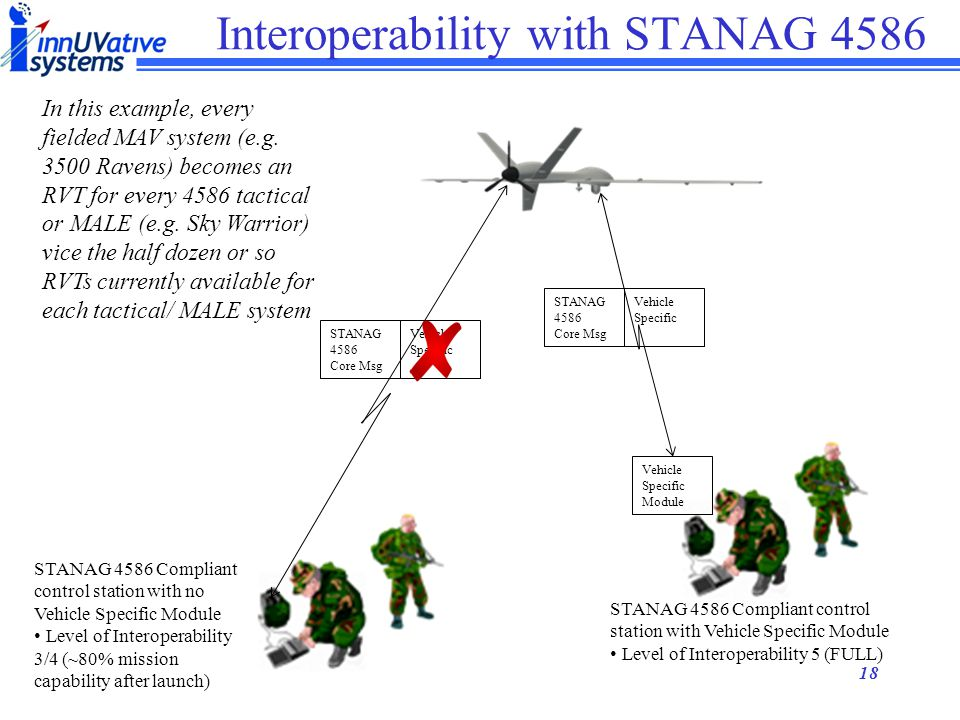 17 4586 UAV Interoperability Combined UAV Combat Operations Giving the soldier an organic air capability is important Allowing that organic air capability to leverage off wide area surveillance platforms allows him to put what he sees into context with the wider battle… It's useful for the soldier to know: There is a fire fight two blocks North A bridge is out three blocks East Etc.