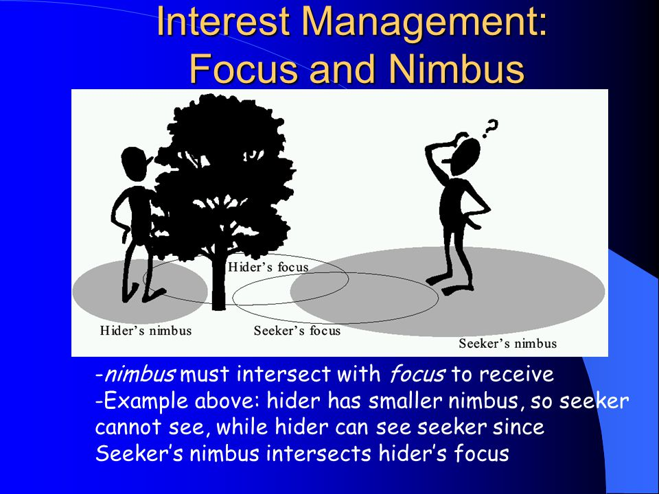 Interest Management: Focus and Nimbus -nimbus must intersect with focus to receive -Example above: hider has smaller nimbus, so seeker cannot see, while hider can see seeker since Seeker's nimbus intersects hider's focus