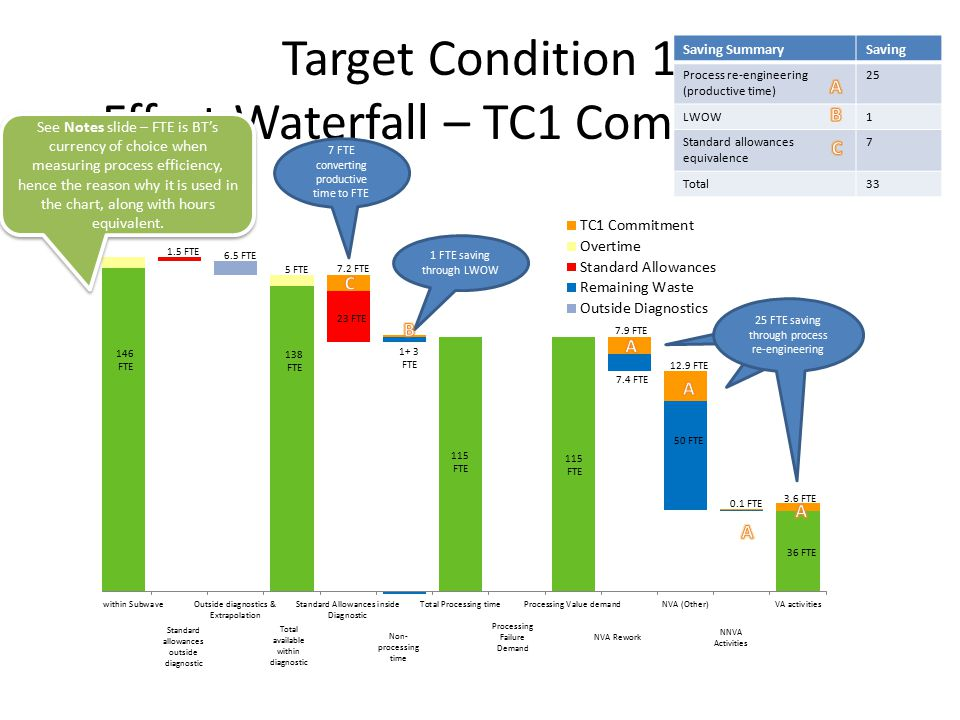 Target Condition 1 Effort Waterfall – TC1 Commitment 146 FTE 138 FTE 6.5 FTE 115 FTE 1 FTE saving through LWOW Non- processing time Standard allowances outside diagnostic Total available within diagnostic Processing Failure Demand NVA Rework NNVA Activities 7.4 FTE 50 FTE 36 FTE 3.6 FTE 12.9 FTE 7.9 FTE 1 FTE saving through LWOW 25 FTE saving through process re-engineering 1+ 3 FTE 1.5 FTE 23 FTE 7.2 FTE 5 FTE Saving SummarySaving Process re-engineering (productive time) 25 LWOW1 Standard allowances equivalence 7 Total33 0.1 FTE 7 FTE converting productive time to FTE 115 FTE See Notes slide – FTE is BT's currency of choice when measuring process efficiency, hence the reason why it is used in the chart, along with hours equivalent.