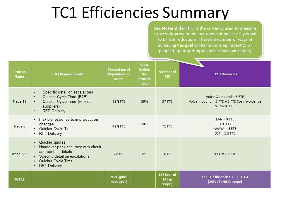 TC1 Efficiencies Summary Process Name CTQ Requirements Percentage of Population in Scope VA % (within the process flow) Number of FTE TC1 Efficiencies Trade 12 Specific detail on escalations Quicker Cycle Time (E2E) Quicker Cycle Time (with our suppliers) RFT Delivery 39% FTE39%57 FTE Voice Outbound = 6 FTE Voice Inbound = 5 FTE + 5 FTE Cost Avoidance LWOW = 1 FTE Trade 6 Flexible response to in-production changes Quicker Cycle Time RFT Delivery 49% FTE 24% 71 FTE LAN = 9 FTE IPT = 3 FTE AVAYA = 5 FTE DST = 1.5 FTE Trade 28B Quicker quotes Handover pack accuracy with circuit and contact details Specific detail on escalations Quicker Cycle Time RFT Delivery 7% FTE8%10 FTEIPLC = 2.5 FTE TOTAL 95% (plus managers) 138 (out of 146 in scope) 33 FTE efficiencies + 5 FTE CA (23% of 146 in-scope) See Notes slide – FTE is the currency used to measure process improvements but does not necessarily equal to BT Job reductions.