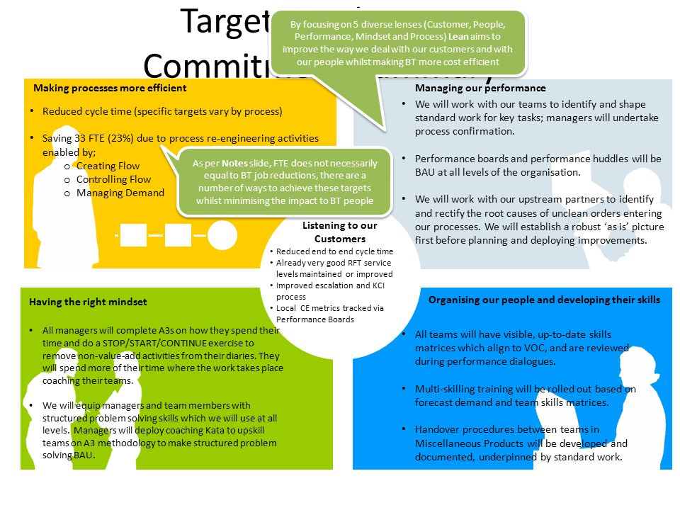 Having the right mindset Organising our people and developing their skills Managing our performance Making processes more efficient Target Condition 1 Commitment Summary Reduced cycle time (specific targets vary by process) Saving 33 FTE (23%) due to process re-engineering activities enabled by; o Creating Flow o Controlling Flow o Managing Demand Listening to our Customers Reduced end to end cycle time Already very good RFT service levels maintained or improved Improved escalation and KCI process Local CE metrics tracked via Performance Boards We will work with our teams to identify and shape standard work for key tasks; managers will undertake process confirmation.