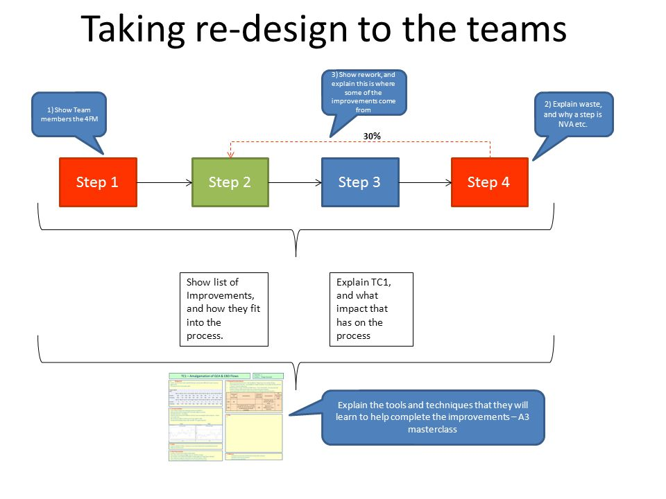 Taking re-design to the teams Step 1Step 2Step 3Step 4 30% 1) Show Team members the 4FM 2) Explain waste, and why a step is NVA etc.