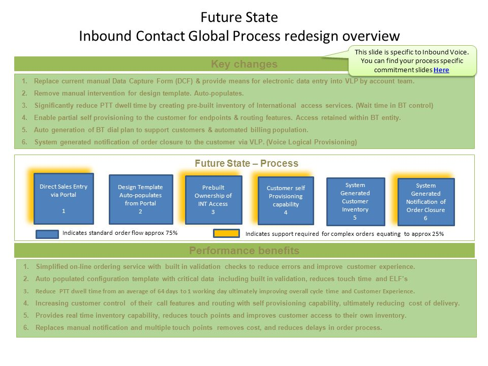 Future State Inbound Contact Global Process redesign overview 1.Replace current manual Data Capture Form (DCF) & provide means for electronic data entry into VLP by account team.