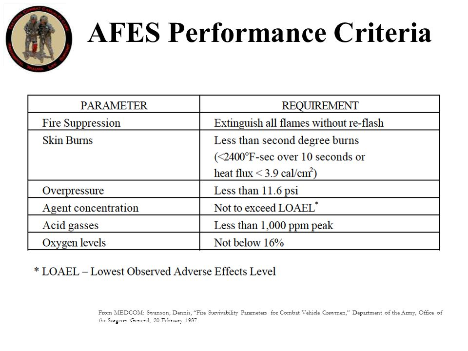 AFES Performance Criteria From MEDCOM: Swanson, Dennis, Fire Survivability Parameters for Combat Vehicle Crewmen, Department of the Army, Office of the Surgeon General, 20 February 1987.