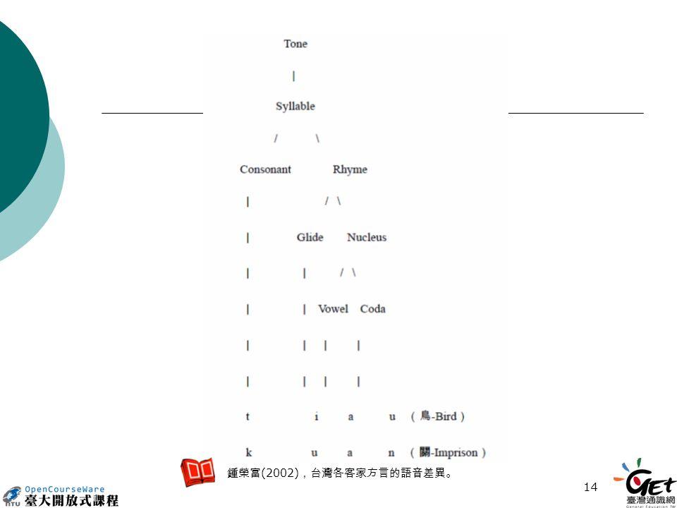 14 鍾榮富 (2002) ,台灣各客家方言的語音差異。