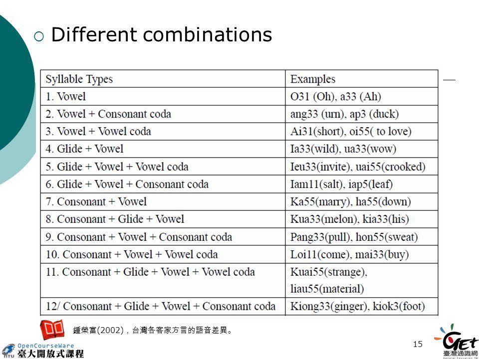 15  Different combinations 鍾榮富 (2002) ,台灣各客家方言的語音差異。