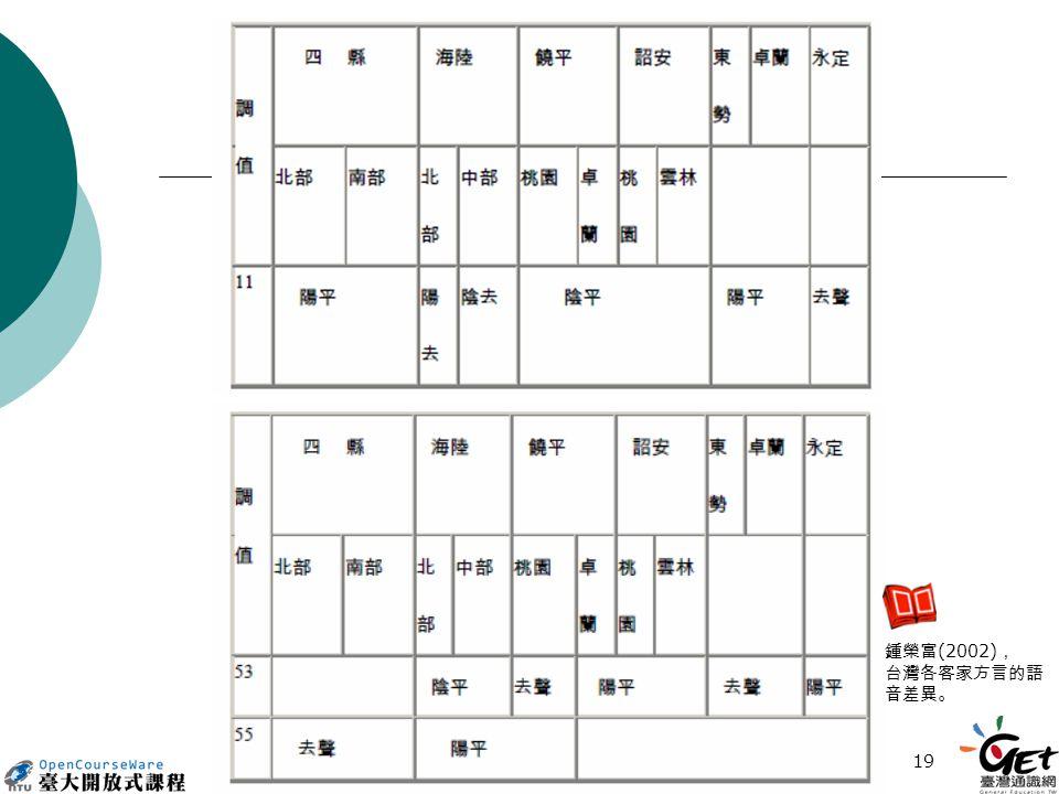 19 鍾榮富 (2002) , 台灣各客家方言的語 音差異。