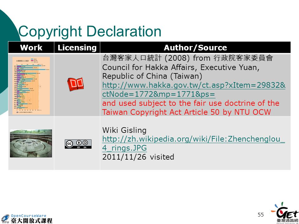 Copyright Declaration WorkLicensingAuthor/Source 台灣客家人口統計 (2008) from 行政院客家委員會 Council for Hakka Affairs, Executive Yuan, Republic of China (Taiwan) http://www.hakka.gov.tw/ct.asp xItem=29832& ctNode=1772&mp=1771&ps= and used subject to the fair use doctrine of the Taiwan Copyright Act Article 50 by NTU OCW Wiki Gisling http://zh.wikipedia.org/wiki/File:Zhenchenglou_ 4_rings.JPG 2011/11/26 visited 55