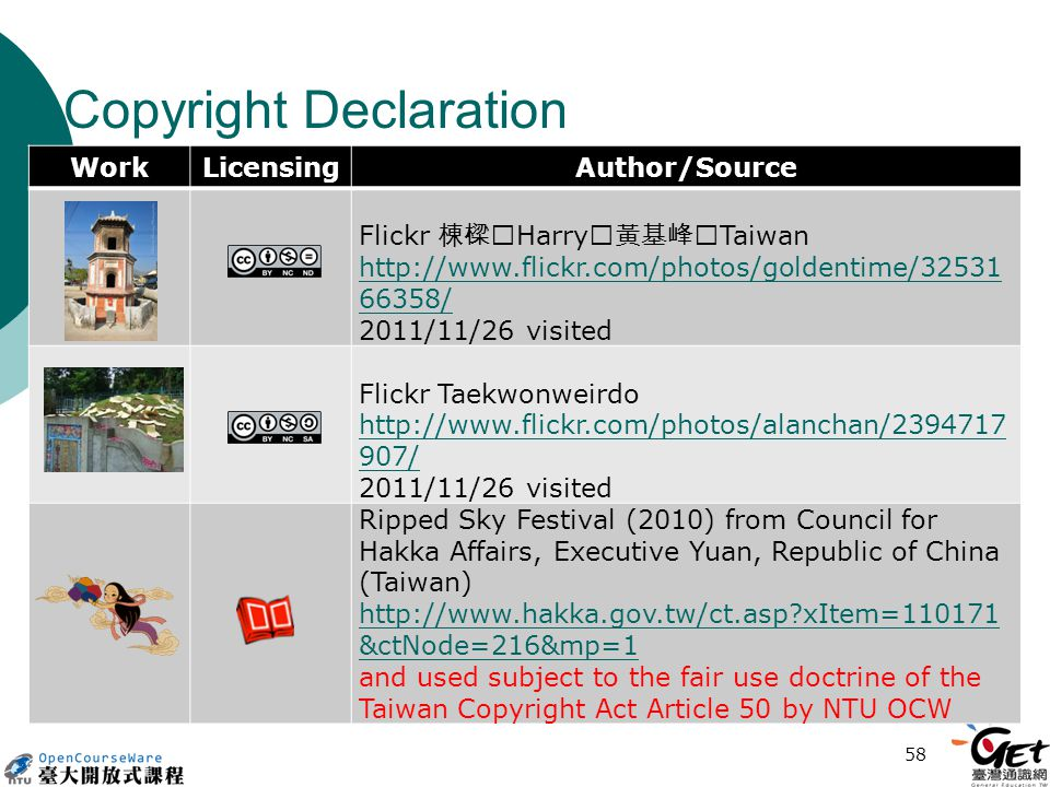 Copyright Declaration WorkLicensingAuthor/Source Flickr 棟樑‧ Harry ‧黃基峰‧ Taiwan http://www.flickr.com/photos/goldentime/32531 66358/ 2011/11/26 visited Flickr Taekwonweirdo http://www.flickr.com/photos/alanchan/2394717 907/ 2011/11/26 visited Ripped Sky Festival (2010) from Council for Hakka Affairs, Executive Yuan, Republic of China (Taiwan) http://www.hakka.gov.tw/ct.asp xItem=110171 &ctNode=216&mp=1 and used subject to the fair use doctrine of the Taiwan Copyright Act Article 50 by NTU OCW 58