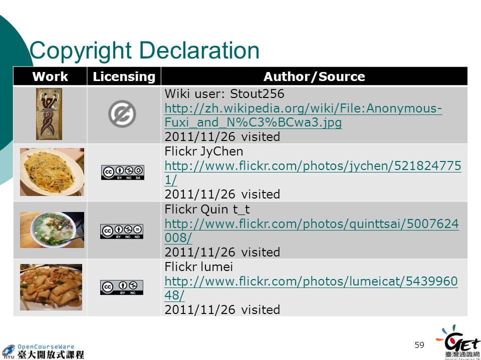 Copyright Declaration WorkLicensingAuthor/Source Wiki user: Stout256 http://zh.wikipedia.org/wiki/File:Anonymous- Fuxi_and_N%C3%BCwa3.jpg 2011/11/26 visited Flickr JyChen http://www.flickr.com/photos/jychen/521824775 1/ 2011/11/26 visited Flickr Quin t_t http://www.flickr.com/photos/quinttsai/5007624 008/ 2011/11/26 visited Flickr lumei http://www.flickr.com/photos/lumeicat/5439960 48/ 2011/11/26 visited 59