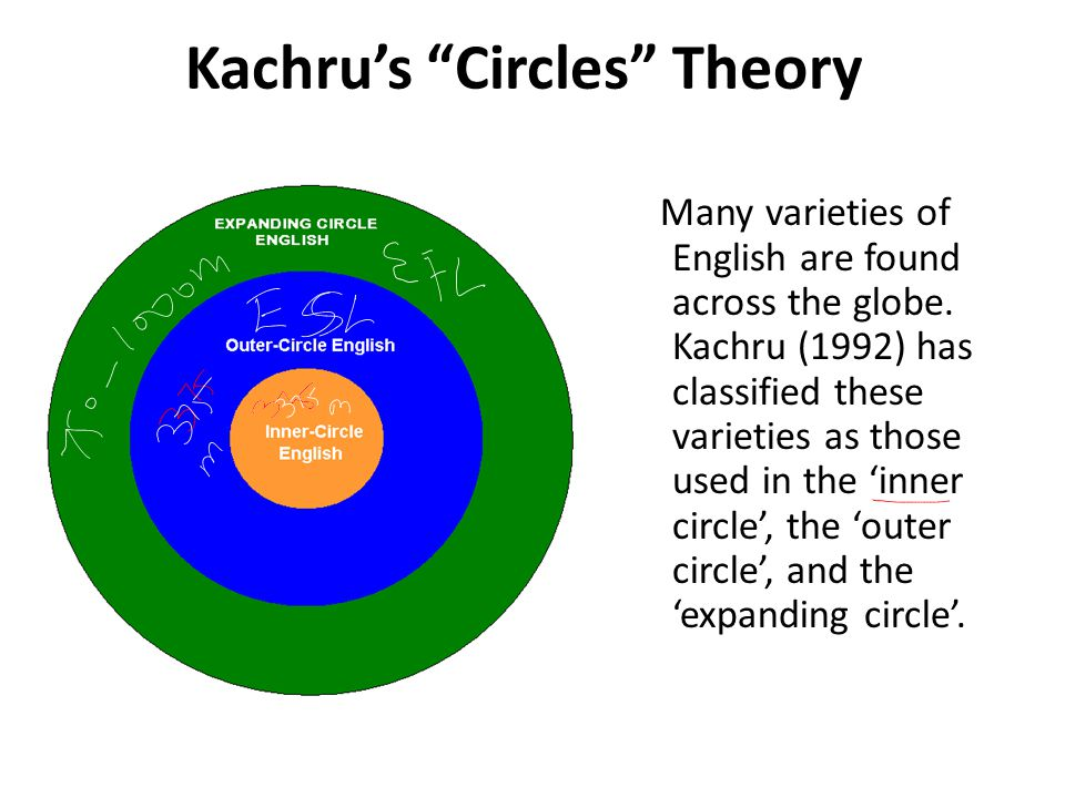 Using Kachru's circle theory Studies suggest that there were (in 2001) an estimated 375 million users of English in Inner-Circle societies, 375 million in Outer-Circle (ESL) societies, and 750-1,000 million in the Expanding (EFL) Circle (McArthur, 2001) The vast majority of teachers of English as a second and foreign language in the world today are 'non-native' teachers working in a wide range of settings in Outer- Circle and Expanding-Circle societies.