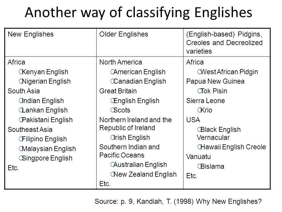 Another way of classifying Englishes New EnglishesOlder Englishes(English-based) Pidgins, Creoles and Decreolized varieties Africa  Kenyan English 