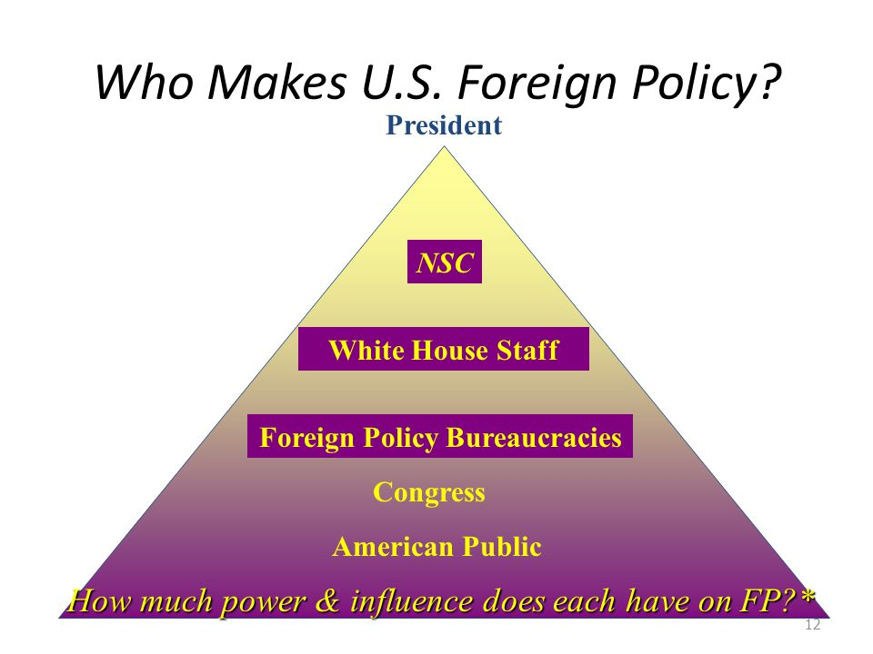 Who Makes U.S. Foreign Policy? 12 American Public Congress Foreign Policy Bureaucracies White House Staff President How much power & influence does ea