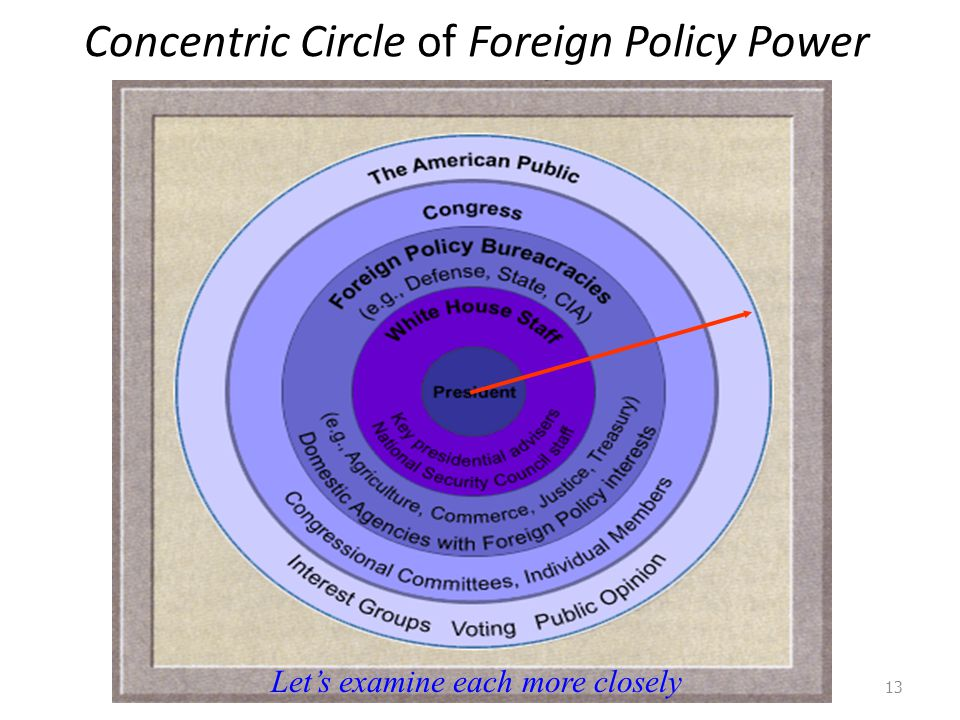 Concentric Circle of Foreign Policy Power 13 Let's examine each more closely