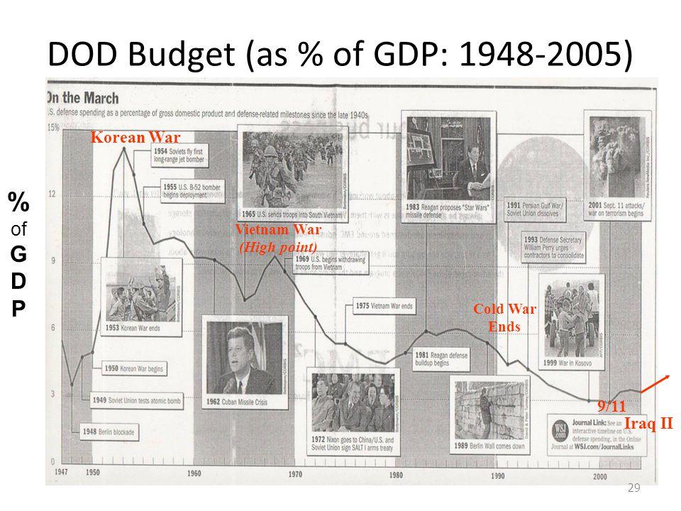 DOD Budget (as % of GDP: 1948-2005) 29 % of G D P Korean War 9/11 Vietnam War (High point) Cold War Ends Iraq II