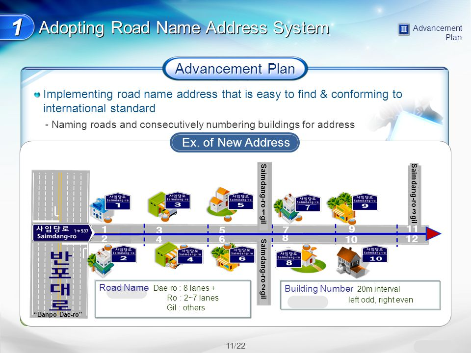 11/22 Advancement Plan 1 1 Schedule Notification Address Change Guidelines and confirmation of new address to citizens '11.Mar~Jul Use Parallel Use ('11 Jul~Dec) / Full Use ('12 Jan~) '11.Jul~ '11.Jul~Dec Adopting Road Name Address System Advancement Plan Implementing road name address that is easy to find & conforming to international standard - Naming roads and consecutively numbering buildings for address Policies for enhancing road name address receptivity - Reflecting Inherent names, simplifying long road names, directions in road names - Extending parallel use, supporting private sector address change, diversifying PR Change public registrations (1,095 including resident/construction) Schedule Notification Address Change Confirm & notify new address Change 1,095 public registrations (residence, etc.) '11.Mar~Jul Use Parallel Use ( '11.Jul~Dec) / Full Use( '12.Jan~) '11.Jul~ '11.Jul~Dec Ex.