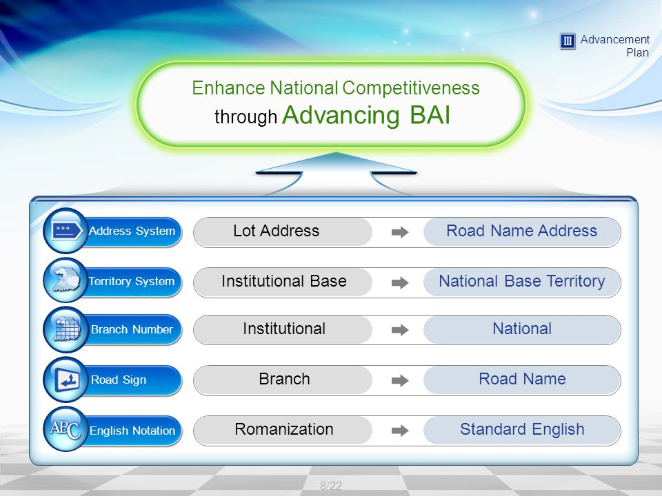 8/22 Advancement Plan Lot AddressRoad Name Address Territory System Institutional BaseNational Base Territory Branch Number InstitutionalNational Road Sign BranchRoad Name English Notation RomanizationStandard English Address System Enhance National Competitiveness through Advancing BAI Enhance National Competitiveness through Advancing BAI