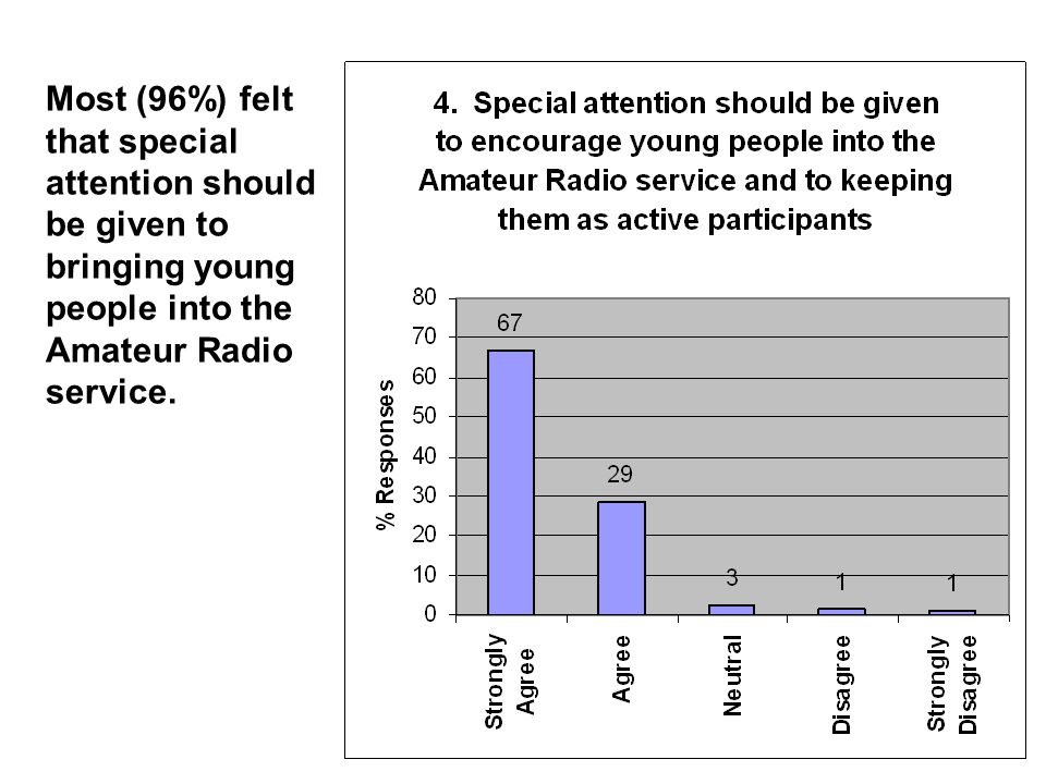Most (96%) felt that special attention should be given to bringing young people into the Amateur Radio service.