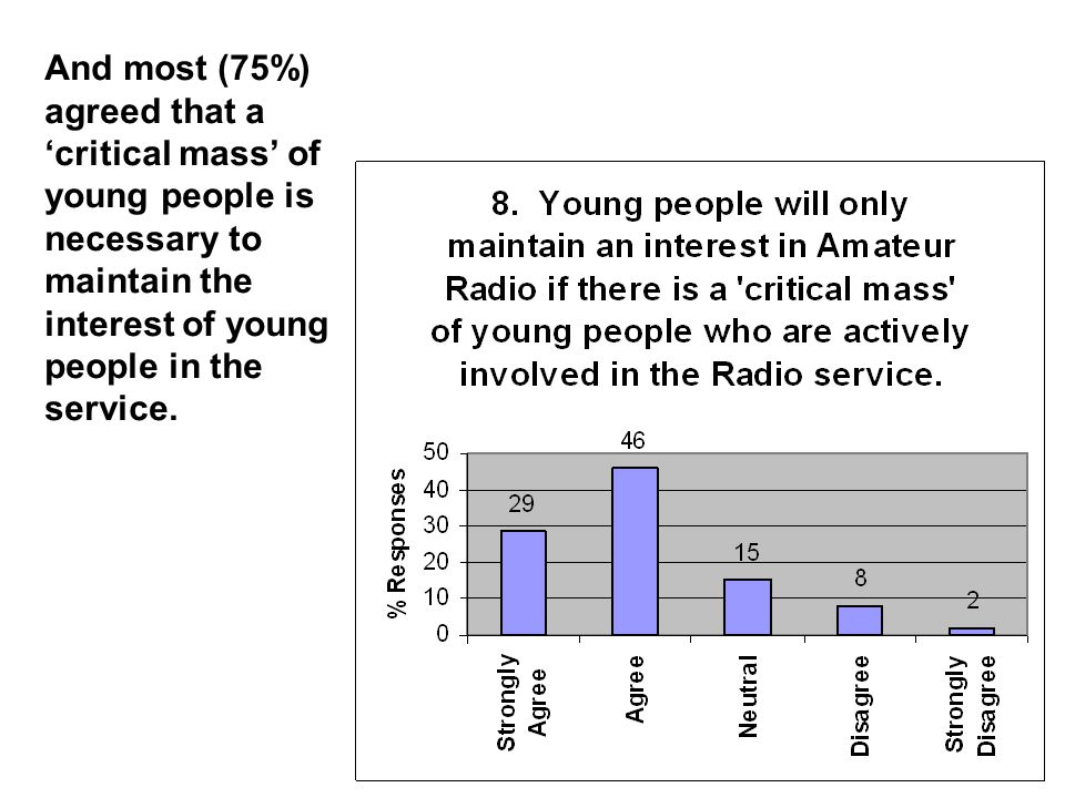 And most (75%) agreed that a 'critical mass' of young people is necessary to maintain the interest of young people in the service.