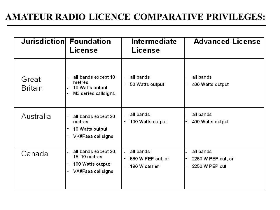 AMATEUR RADIO LICENCE COMPARATIVE PRIVILEGES: