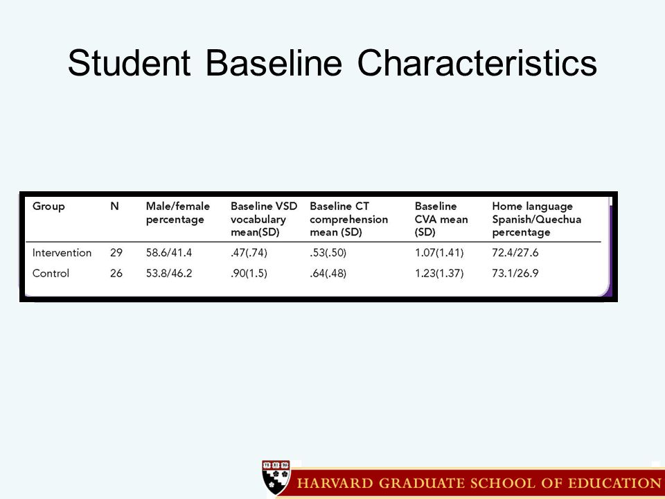 Student Baseline Characteristics