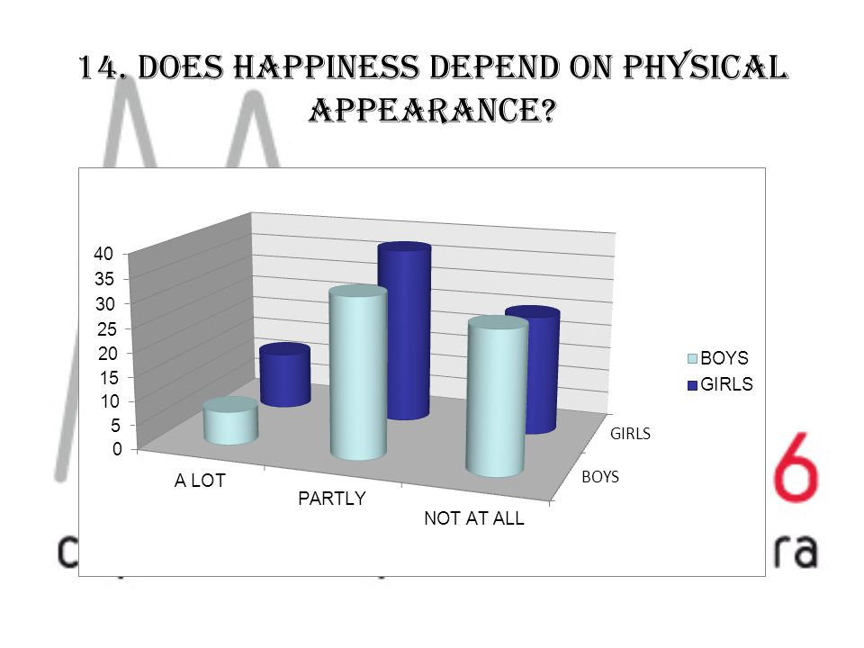 14. DOES HAPPINESS DEPEND ON PHYSICAL APPEARANCE?