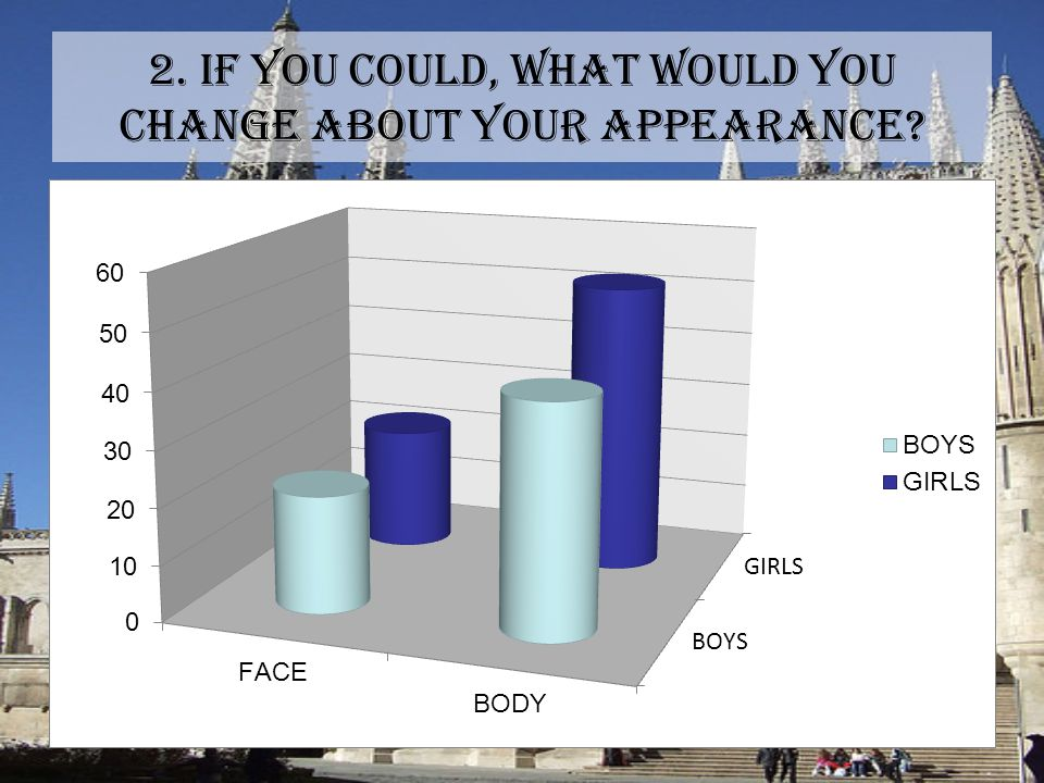 2. IF YOU COULD, WHAT WOULD YOU CHANGE ABOUT YOUR APPEARANCE?