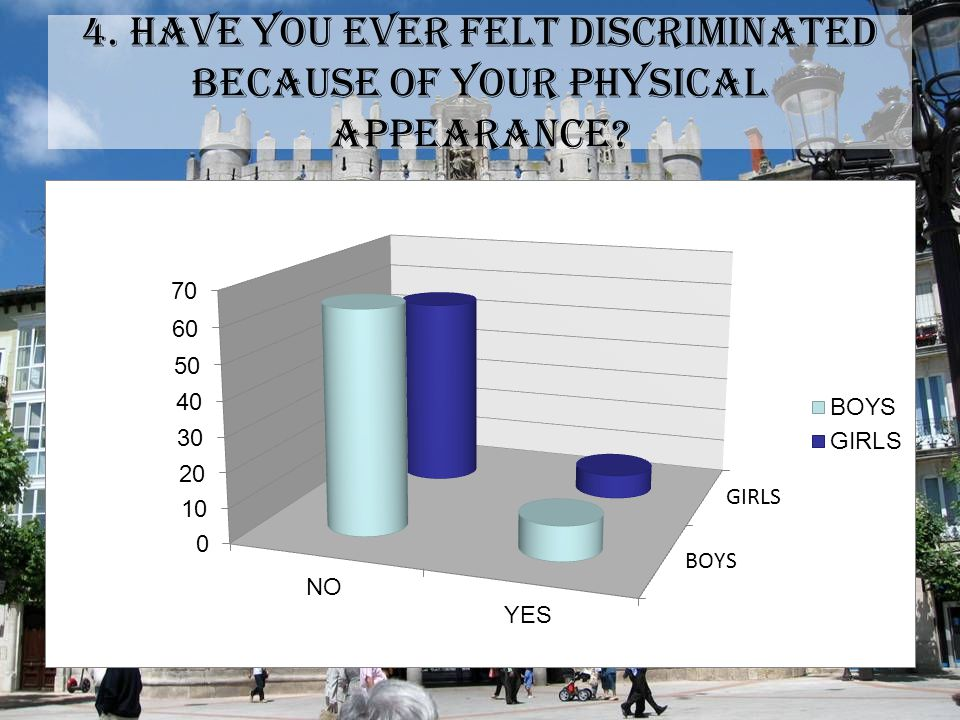 4. HAVE YOU EVER FELT DISCRIMINATED BECAUSE OF YOUR PHYSICAL APPEARANCE