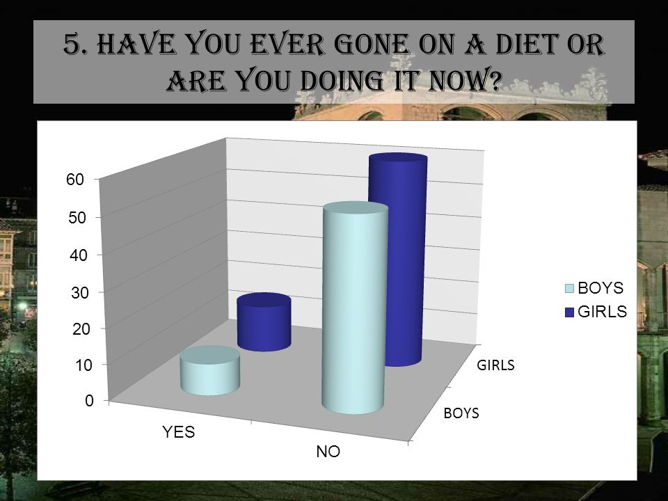 5. HAVE YOU EVER GONE ON A DIET OR ARE YOU DOING IT NOW?