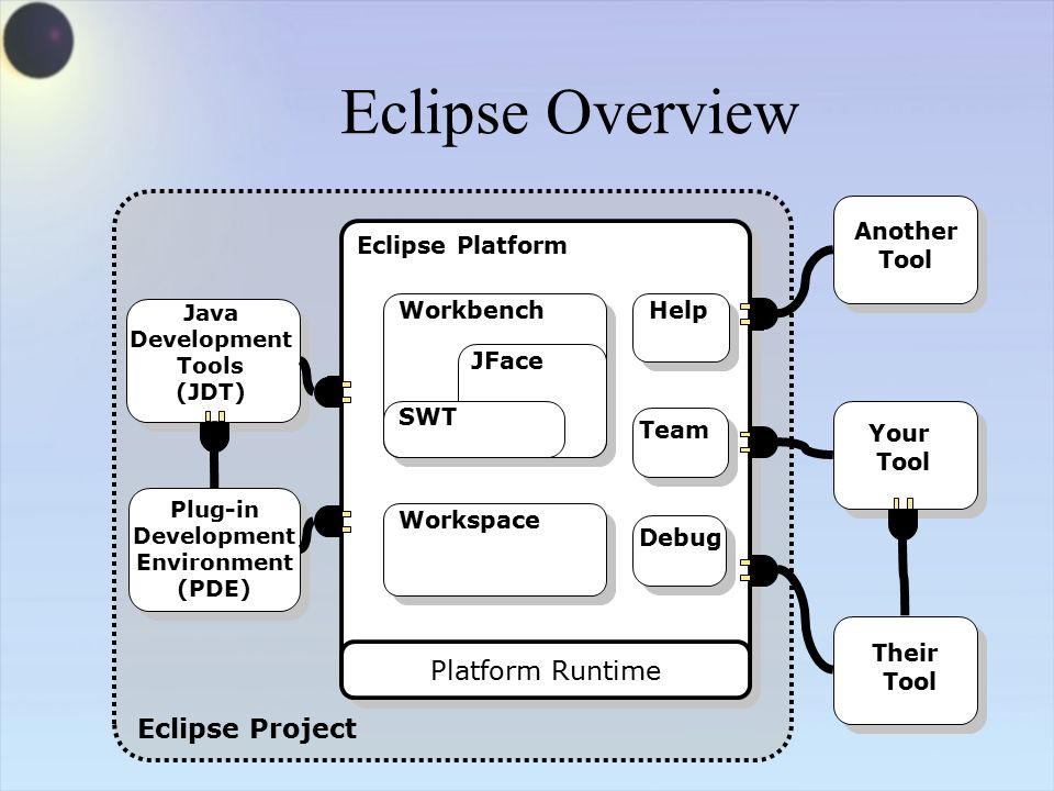 Platform Runtime Workspace Help Team Workbench JFace SWT Eclipse Project Java Development Tools (JDT) Their Tool Your Tool Another Tool Eclipse Overview Plug-in Development Environment (PDE) Eclipse Platform Debug