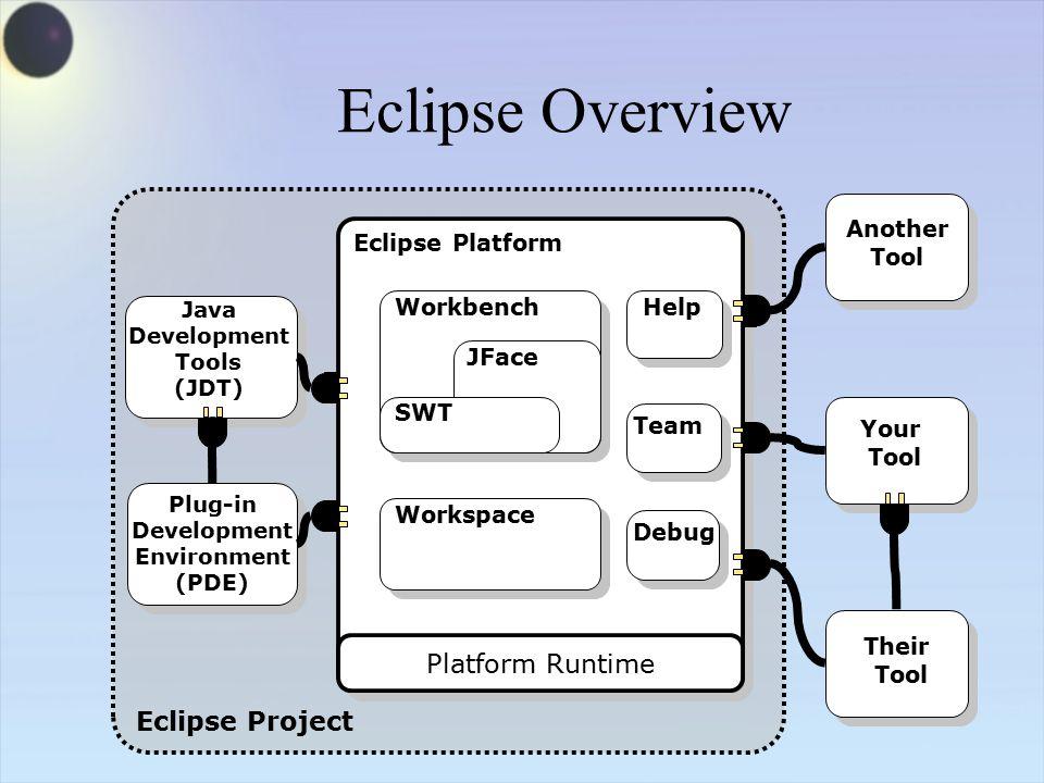 The Eclipse JDT and PDE Java VM Standard Java2 Virtual Machine Platform Eclipse Platform Java development tools JDTPDE Plug-in development environment