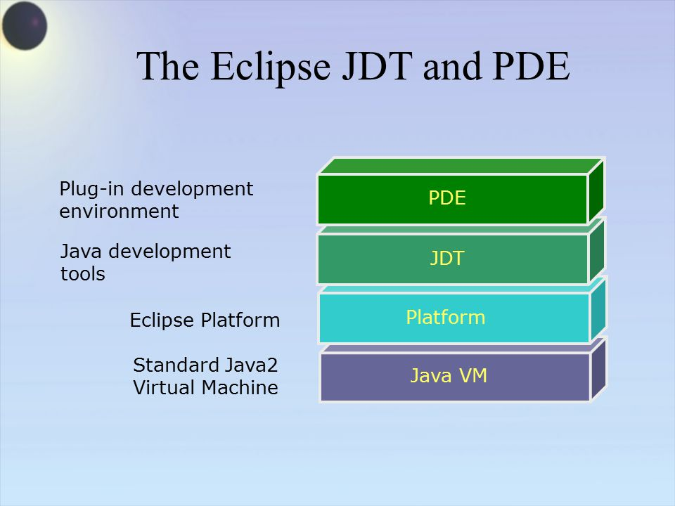 The Eclipse JDT and PDE Java VM Standard Java2 Virtual Machine Platform Eclipse Platform Java development tools JDTPDE Plug-in development environment