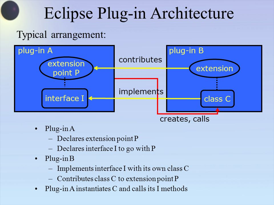Eclipse Plug-in Architecture Plug-in A –Declares extension point P –Declares interface I to go with P Plug-in B –Implements interface I with its own class C –Contributes class C to extension point P Plug-in A instantiates C and calls its I methods plug-in Aplug-in B class C interface I extension point P extension Typical arrangement: contributes creates, calls implements