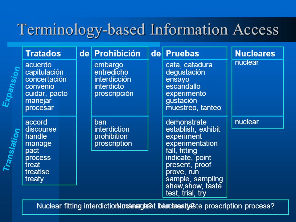 Terminology-based Information Access Tratados acuerdo capitulación concertación convenio cuidar, pacto manejar procesar accord discourse handle manage pact process treat treatise treaty Prohibición embargo entredicho interdicción interdicto proscripción ban interdiction prohibition proscription Pruebas cata, catadura degustación ensayo escandallo experimento gustación muestreo, tanteo demonstrate establish, exhibit experiment experimentation fall, fitting indicate, point present, proof prove, run sample, sampling shew,show, taste test, trial, try de Nucleares nuclear de Nuclear test ban treaty.