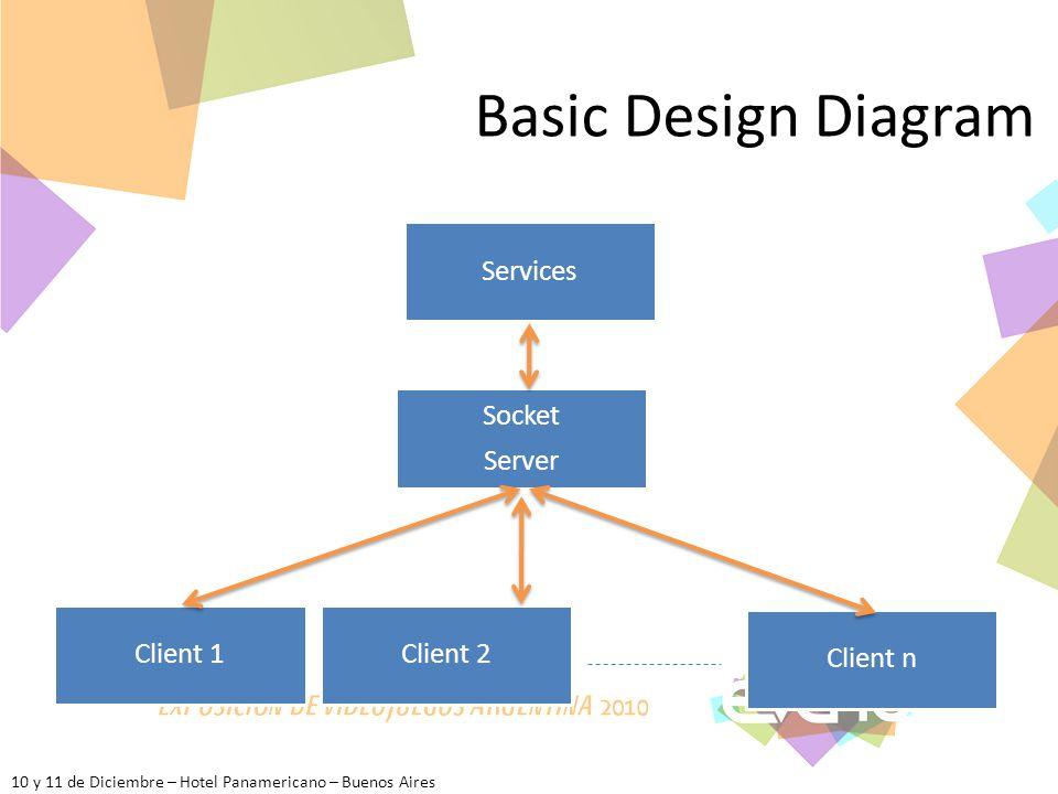 10 y 11 de Diciembre – Hotel Panamericano – Buenos Aires Basic Design Diagram Socket Server Client 1Client 2 Services Client n
