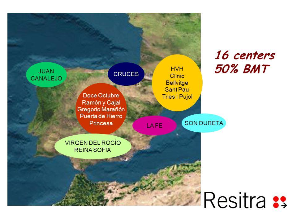HVH Clinic Bellvitge Sant Pau Tries i Pujol Doce Octubre Ramón y Cajal Gregorio Marañón Puerta de Hierro Princesa JUAN CANALEJO CRUCES LA FE SON DURETA VIRGEN DEL ROCÍO REINA SOFIA 16 centers 50% BMT